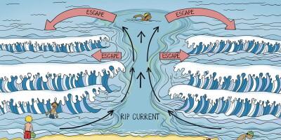 Отбойное течение в океане: что необходимо знать каждому сёрферу!